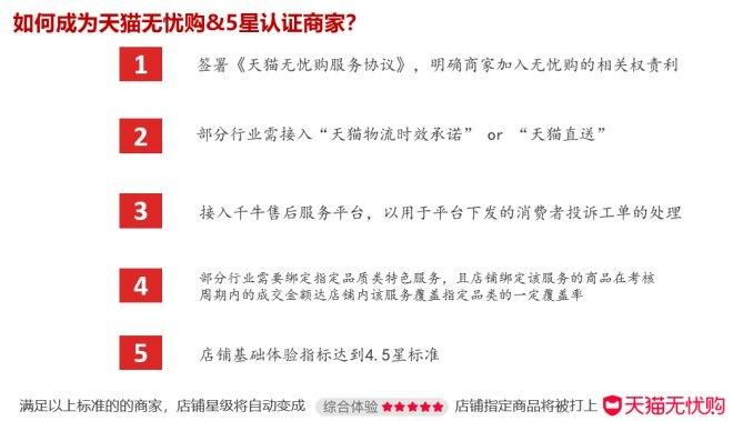 http://www.shangoudaohang.com/jinrong/310240.html