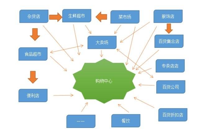 http://www.110tao.com/dianshangshuju/63453.html