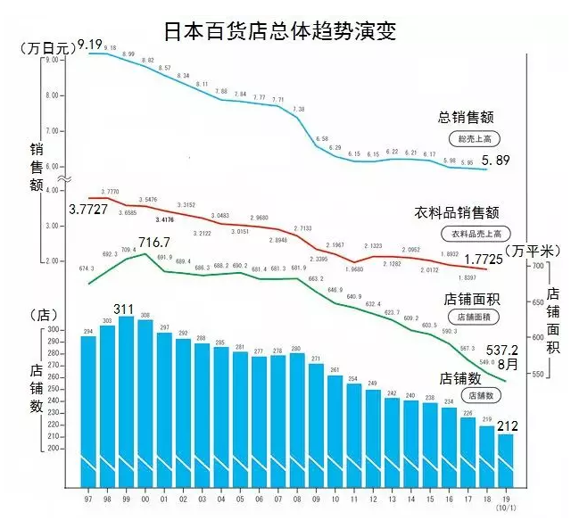 深度解析:日本百货店成功背后的隐忧