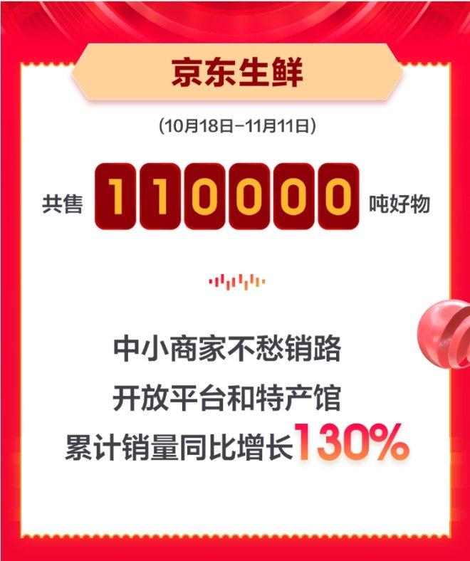 京东生鲜11.11大卖11万吨,品质为上策略显成效