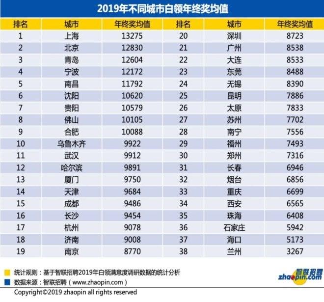 互联网公司年终奖:阿里加薪发股票华为员工有百万现金