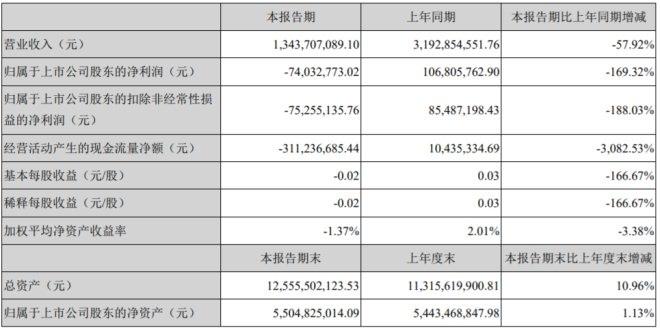 搜于特一季度亏损7400万 营收下滑57.92%