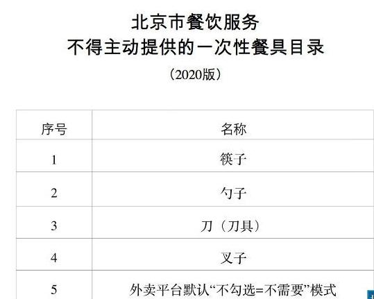 北京餐饮不得主动提供一次性餐具 5月1日起施行