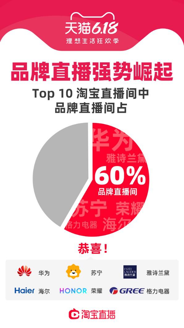 品牌直播崛起 天貓618十大淘寶直播間商家直播占60%