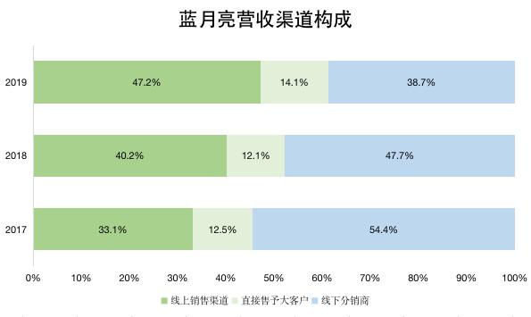 蓝月亮2013年销售额_蓝月亮的三年成绩单:有增长,会省钱,更执着_联商网