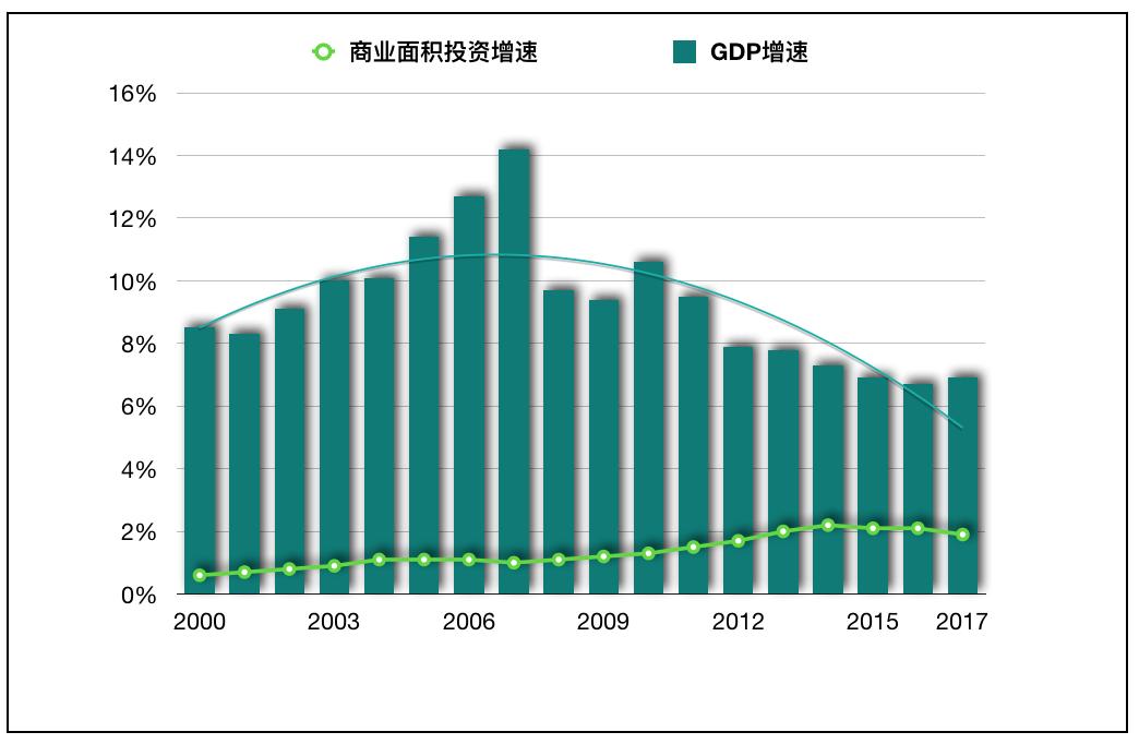 GDP与投资_投资理财图片
