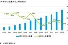 2014中国购物中心与连锁品牌合作发展报告完整版
