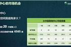 中国商业地产市场还有多少机会?来看看这份PPT!