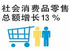 今年社会消费品零售总额料增13%